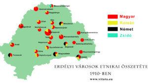Erdélyi városok etnikai összetétele 1910-ben
