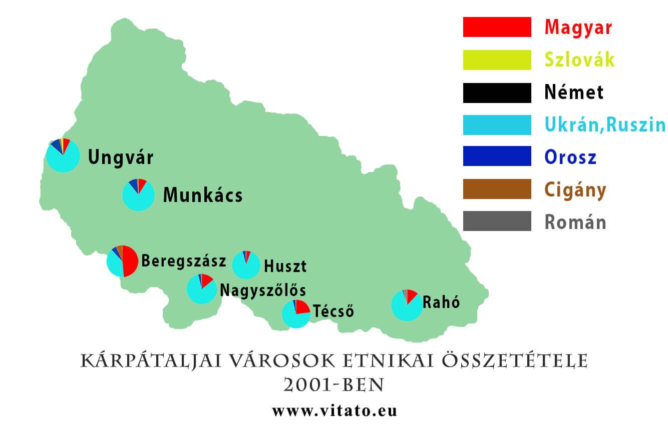 Kárpátaljai városok etnikai összetétele 2001-ben