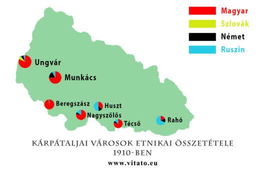 Kárpátaljai városok etnikai összetétele 1910-ben